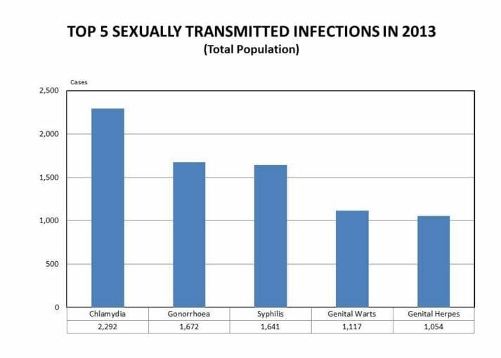 STD Testing Mount Pleasant, MI