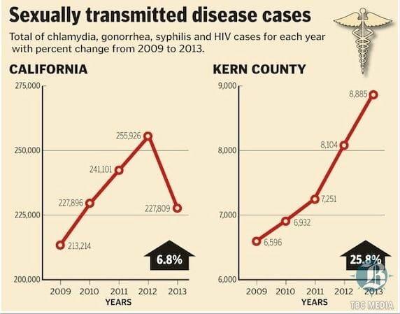 STD Testing Bakersfield, CA
