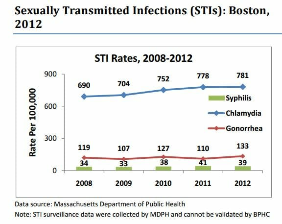 STD Testing Boston,MA
