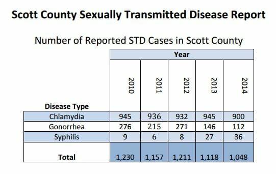 STD Testing Davenport, IA