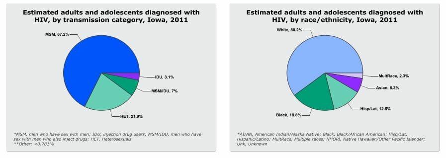 STD Testing Des Moines, IA