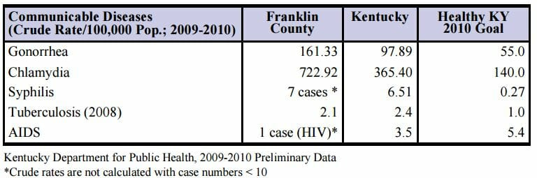 STD Testing Frankfort, KY