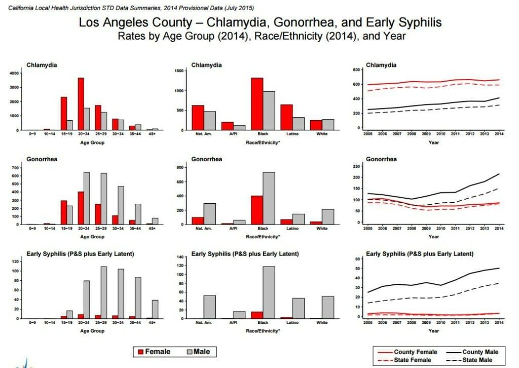 STD Testing Inglewood, CA