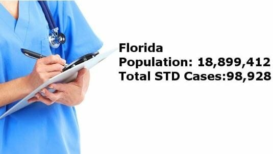 STD Testing Fort Myers, FL