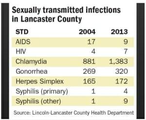 STD Testing Lincoln, NE