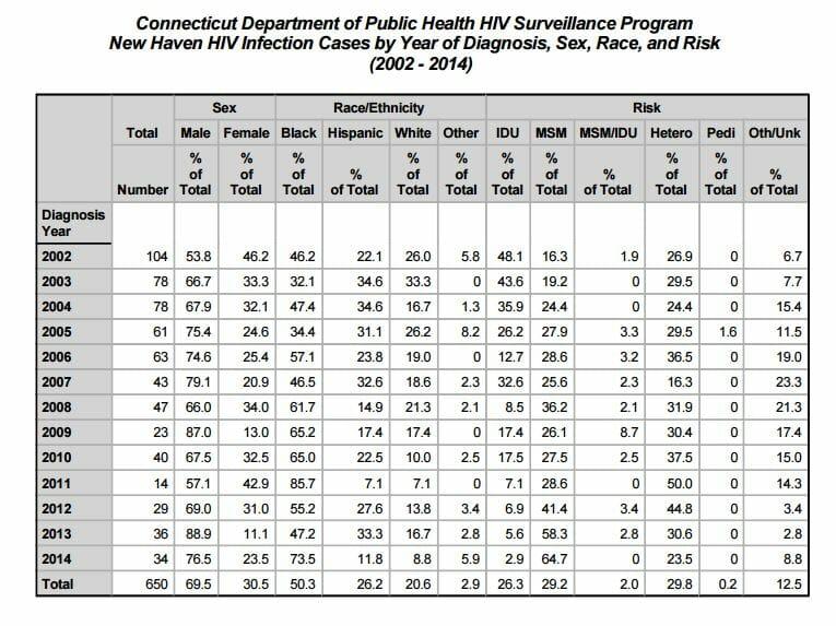 STD Testing New Haven, CT