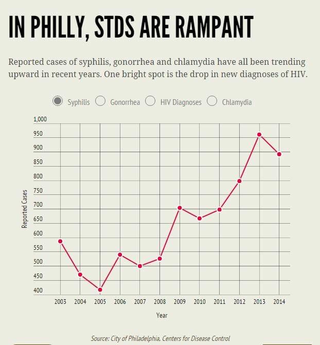 STD Testing Philadelphia, PA