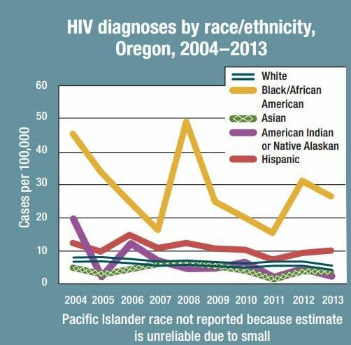 STD Testing Portland, OR