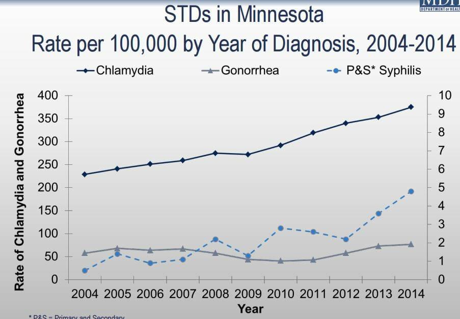 STD Testing Rochester, MN
