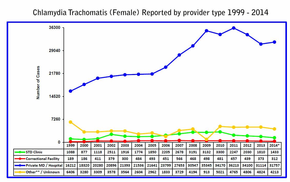 STD-Brooklyn-CHL-FemaleProvider