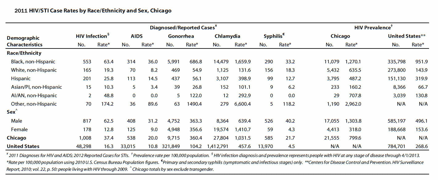 STD-Chicago-STDDemographics
