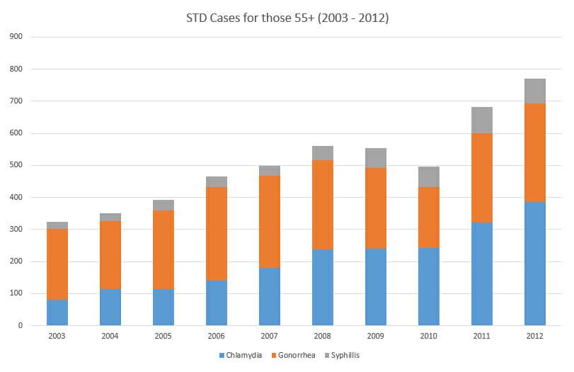 STD-MIAMI-STDStats55OLDER2003vs2012