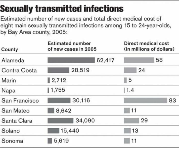 STD Testing Santa Clara, CA