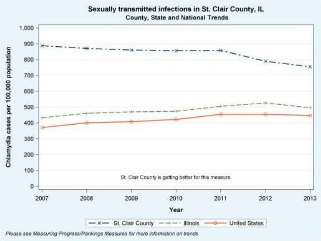Graph of chlamydia rates in belleville illinois from 2013