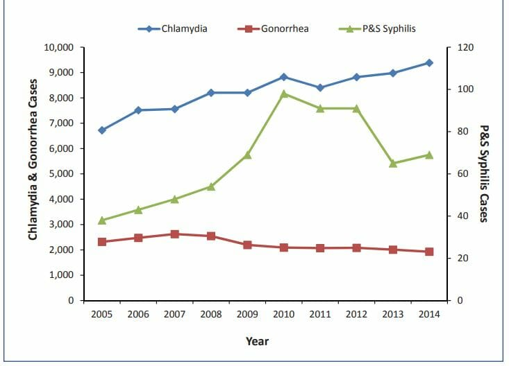 Graph of chlamydia rate in glenview illinois from 2014