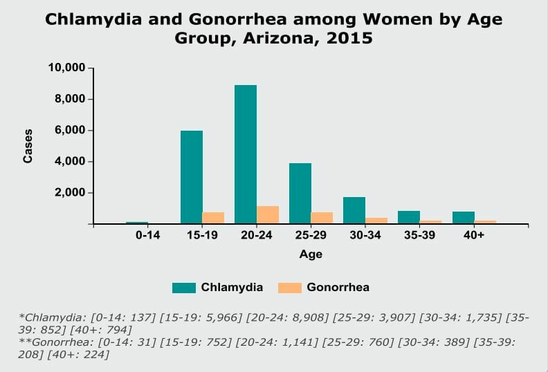 Graph of chlamydia rates in flagstaff arizona from 2015
