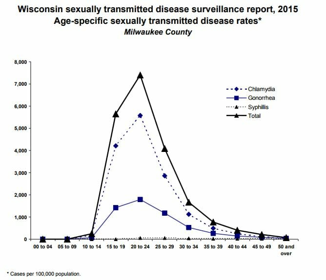 Graph of chlamydia rates in greenfield wisconsin from 2015