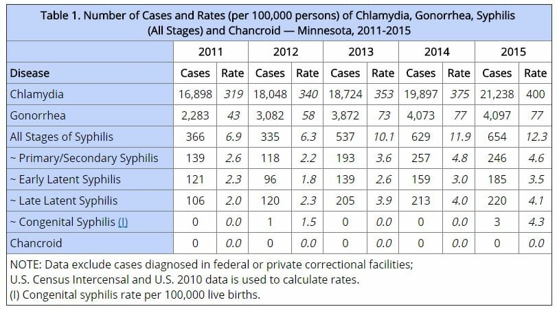 Graph of chlamydia rates in maple grove minnesota from 2015