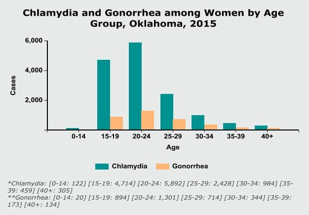 Graph of chlamydia and gonorrhe rate in Midwest City OK from 2015
