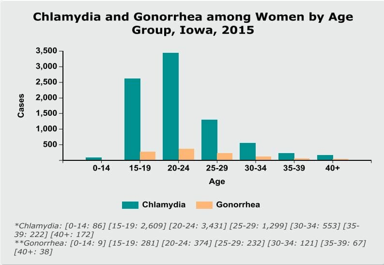 Graph of chlamydia rates in waterloo iowa from 2015