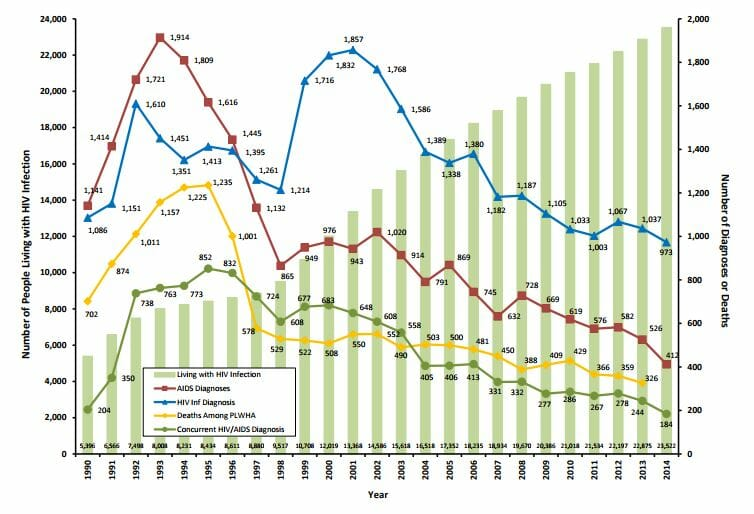 Graph of hivs rate in hammond indiana from 2014