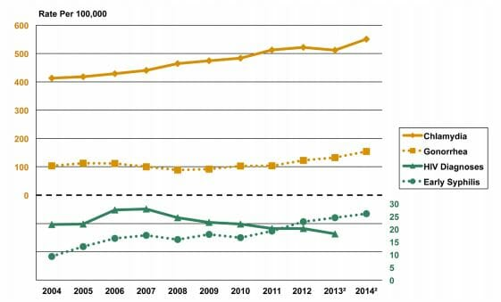 Graph of hiv rate in lynwood california from 2014