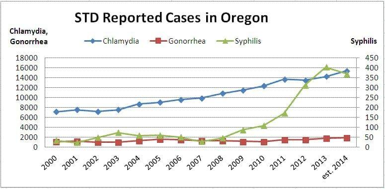 Free STD Testing Portland, OR