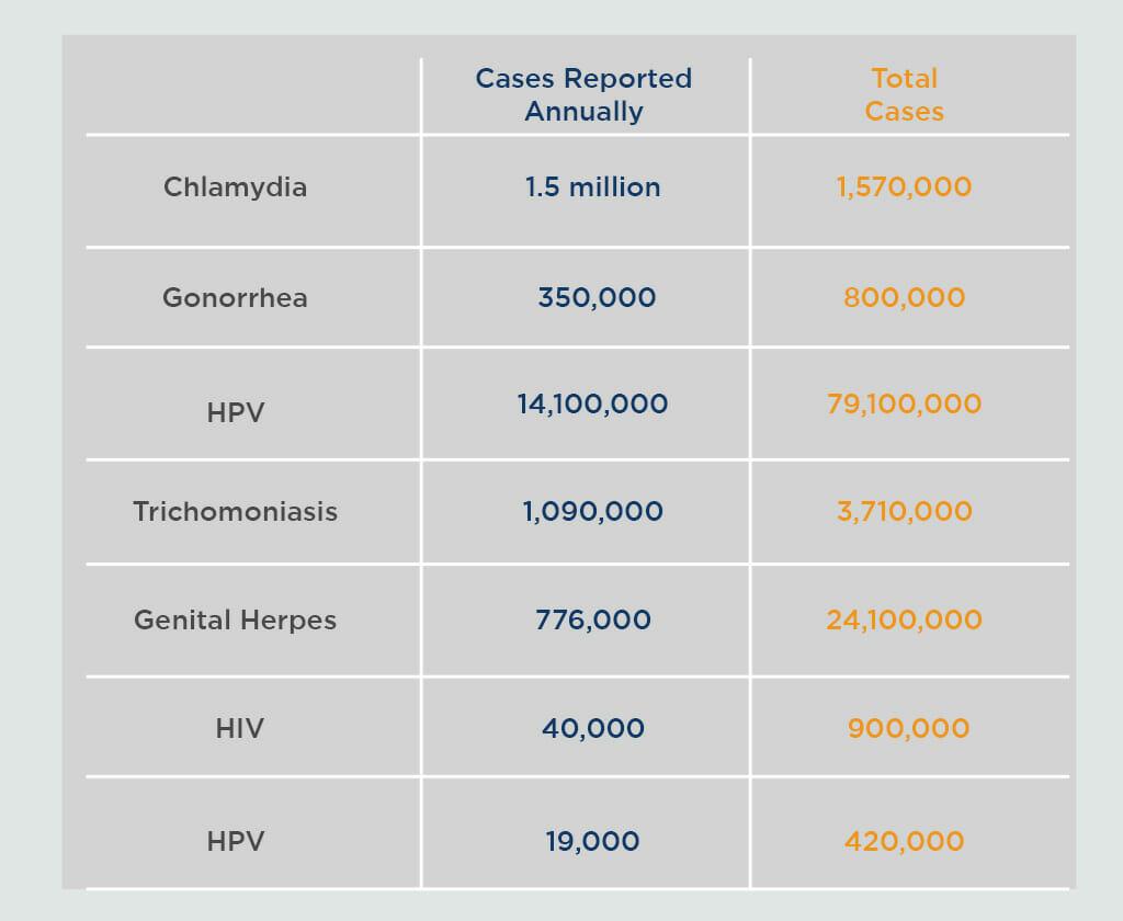 STD Testing Facts